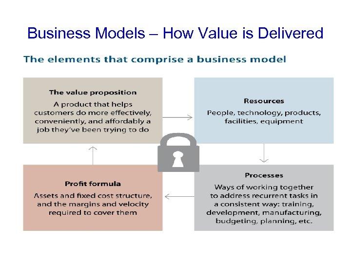 Business Models – How Value is Delivered