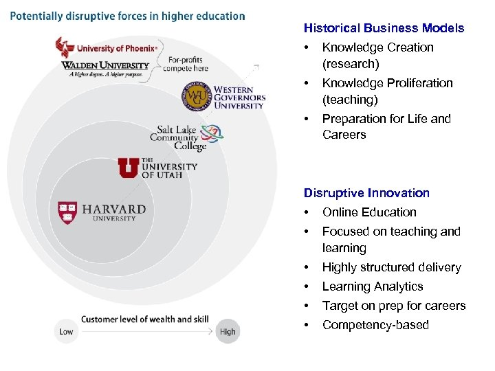 Historical Business Models • Knowledge Creation (research) • Knowledge Proliferation (teaching) • Preparation for