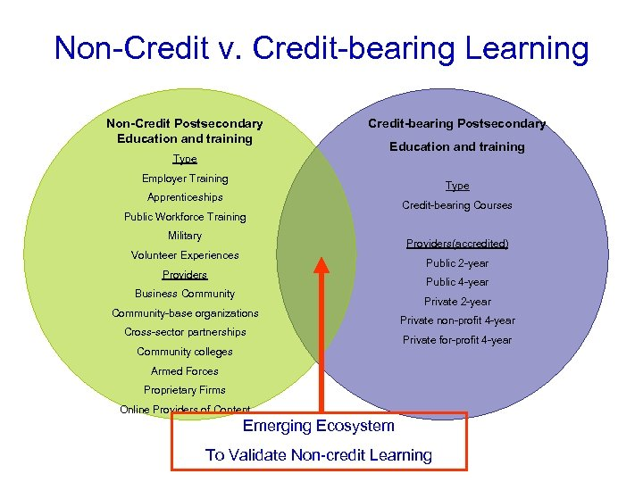 Non-Credit v. Credit-bearing Learning Non-Credit Postsecondary Education and training Type Credit-bearing Postsecondary Education and