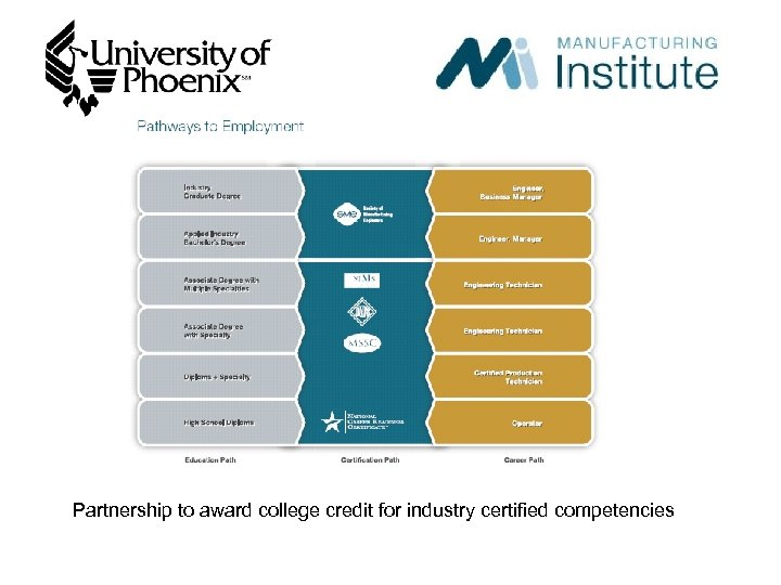 Partnership to award college credit for industry certified competencies