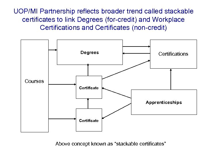 UOP/MI Partnership reflects broader trend called stackable certificates to link Degrees (for-credit) and Workplace