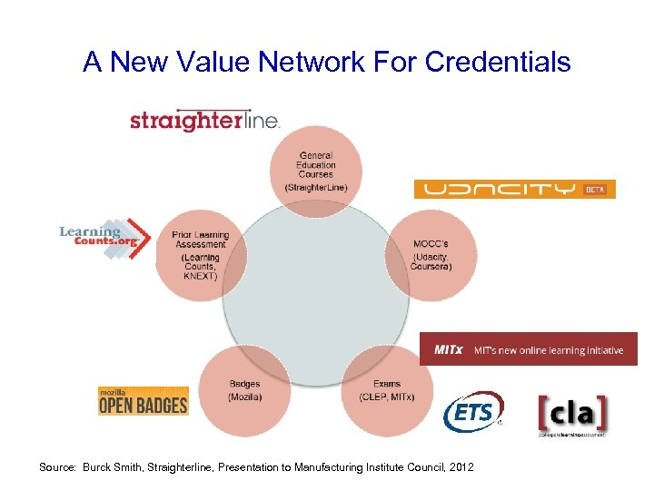 A New Value Network For Credentials Source: Burck Smith, Straighterline, Presentation to Manufacturing Institute