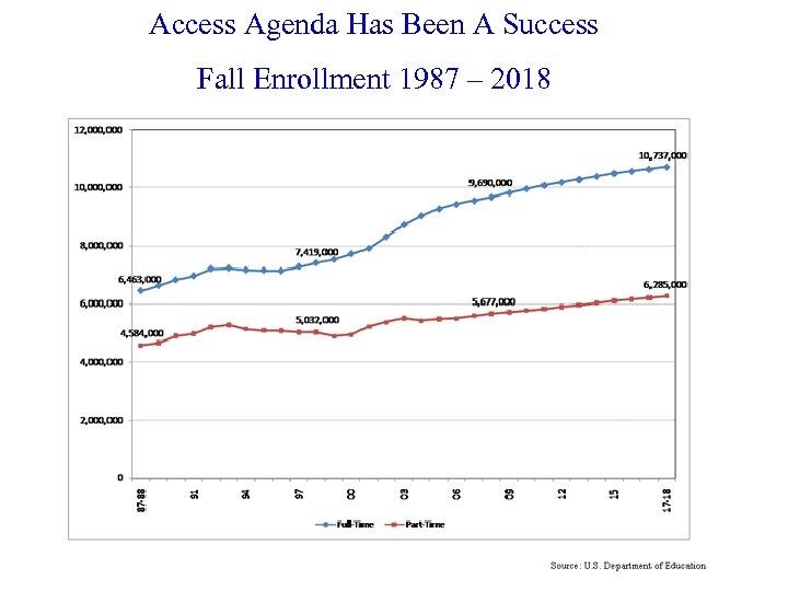 Access Agenda Has Been A Success Fall Enrollment 1987 – 2018