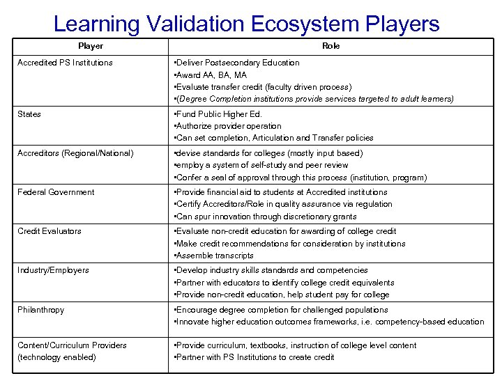 Learning Validation Ecosystem Players Player Role Accredited PS Institutions • Deliver Postsecondary Education •