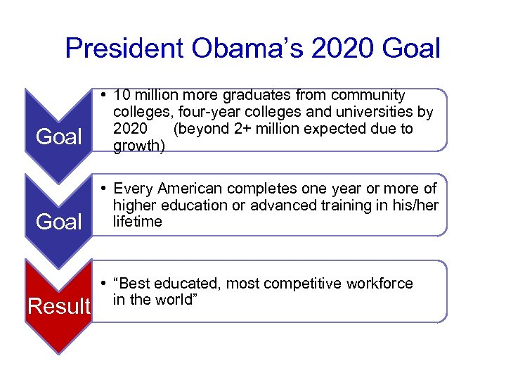 President Obama's 2020 Goal • 10 million more graduates from community colleges, four-year colleges