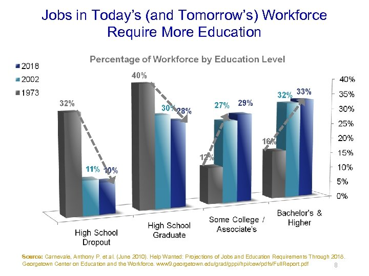 Jobs in Today's (and Tomorrow's) Workforce Require More Education Source: Carnevale, Anthony P. et