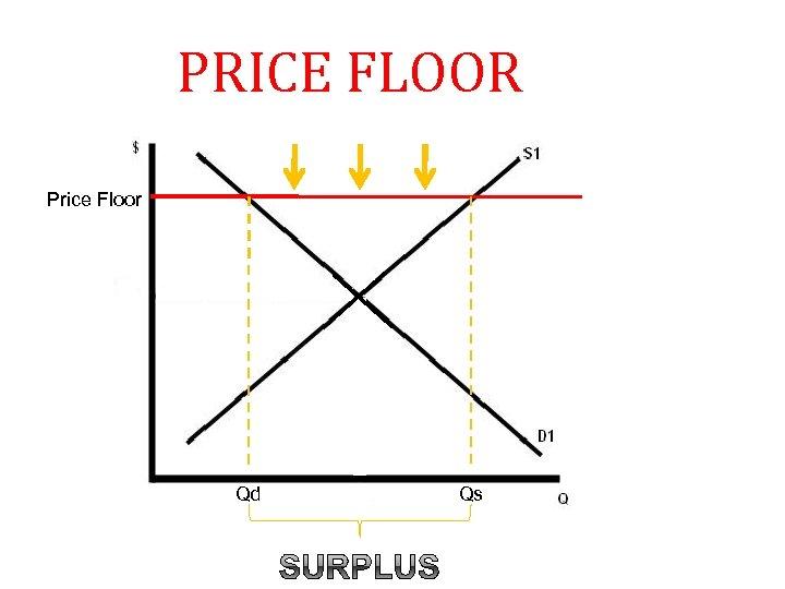 PRICE FLOOR Price Floor Qd Qs