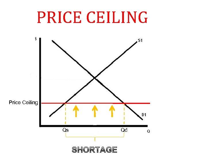 PRICE CEILING Price Ceiling Qs Qd