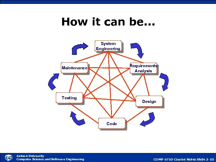 How it can be. . . System Engineering Requirements Analysis Maintenance Testing Design Code