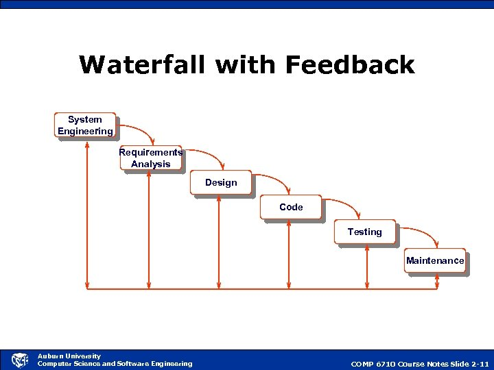 Waterfall with Feedback System Engineering Requirements Analysis Design Code Testing Maintenance Auburn University Computer