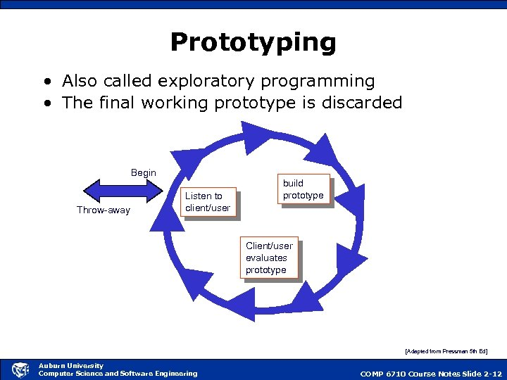 Prototyping • Also called exploratory programming • The final working prototype is discarded Begin
