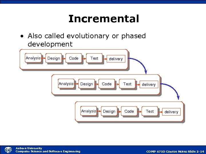 Incremental • Also called evolutionary or phased development Analysis Design Code Analysis Test delivery