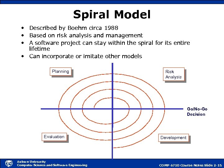 Spiral Model • Described by Boehm circa 1988 • Based on risk analysis and