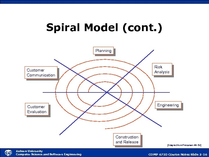 Spiral Model (cont. ) Planning Risk Analysis Customer Communication Engineering Customer Evaluation Construction and