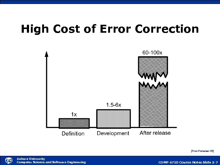 High Cost of Error Correction [From Pressman 5 E] Auburn University Computer Science and