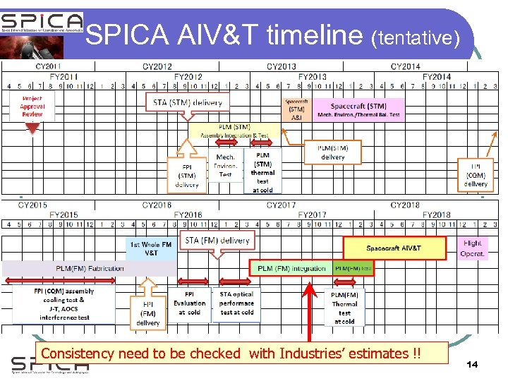 SPICA AIV&T timeline (tentative) Consistency need to be checked with Industries' estimates !! 14