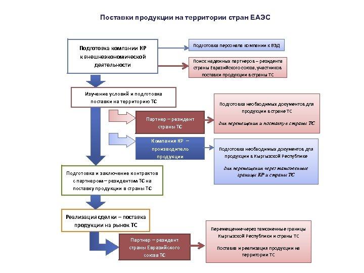 Поставки продукции на территории стран ЕАЭС Подготовка персонала компании к ВЭД Подготовка компании КР