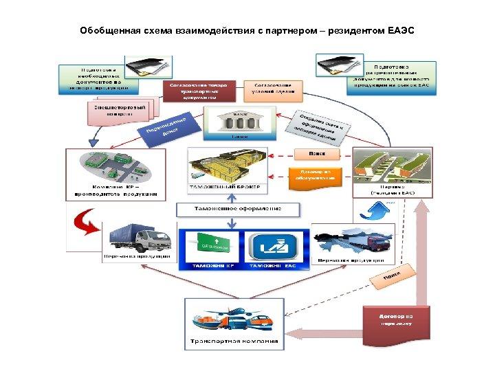 Обобщенная схема взаимодействия с партнером – резидентом ЕАЭС