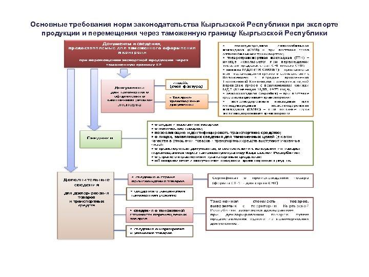 Основные требования норм законодательства Кыргызской Республики при экспорте продукции и перемещения через таможенную границу