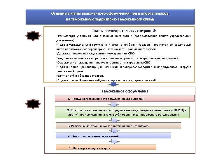 Основные этапы таможенного оформления при импорте товаров на таможенную территорию Таможенного союза Этапы предварительных