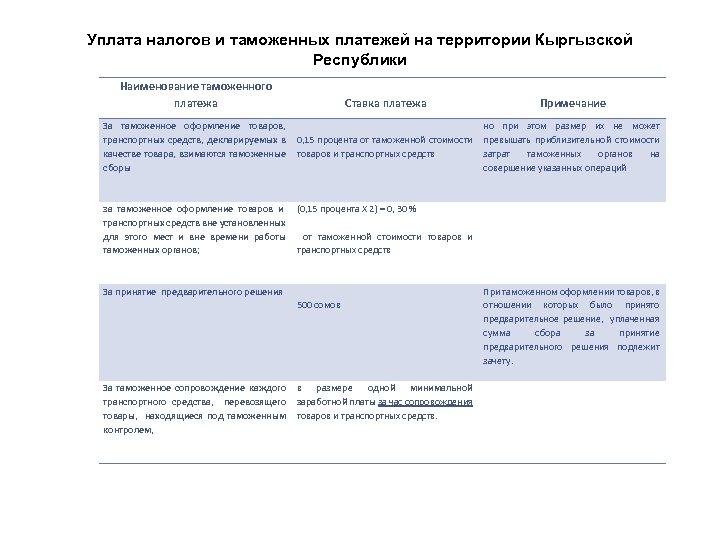 Уплата налогов и таможенных платежей на территории Кыргызской Республики Наименование таможенного платежа Ставка платежа
