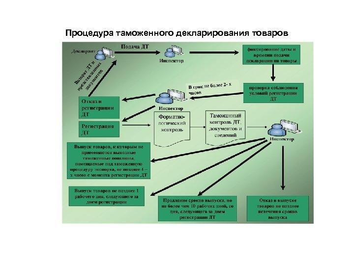 Процедура таможенного декларирования товаров