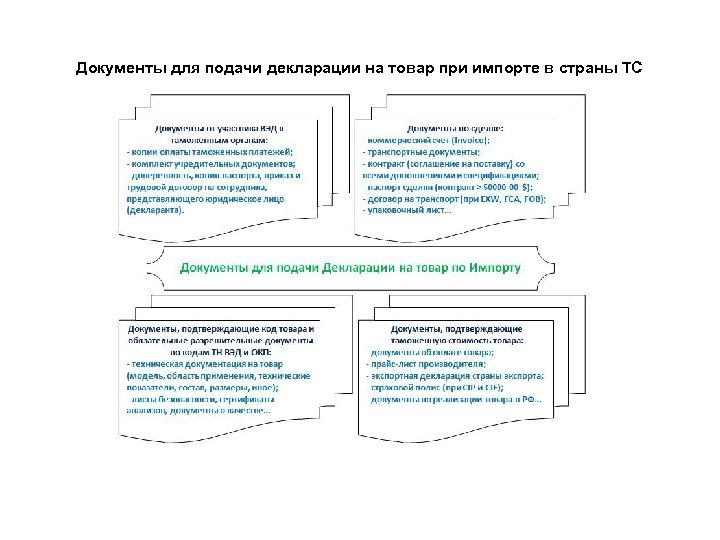 Документы для подачи декларации на товар при импорте в страны ТС