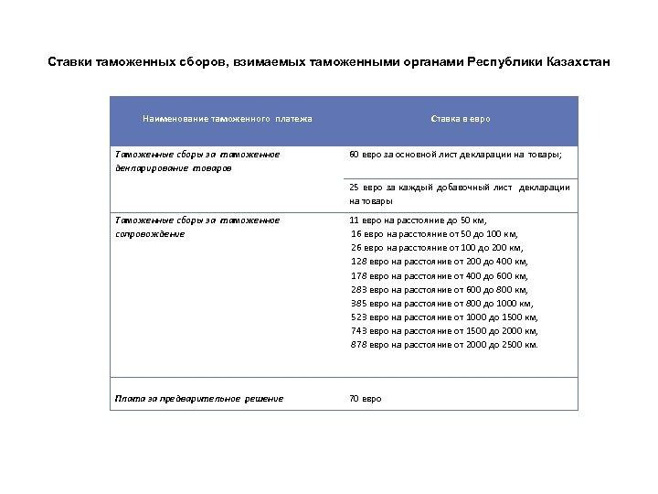 Ставки таможенных сборов, взимаемых таможенными органами Республики Казахстан Наименование таможенного платежа Ставка в евро