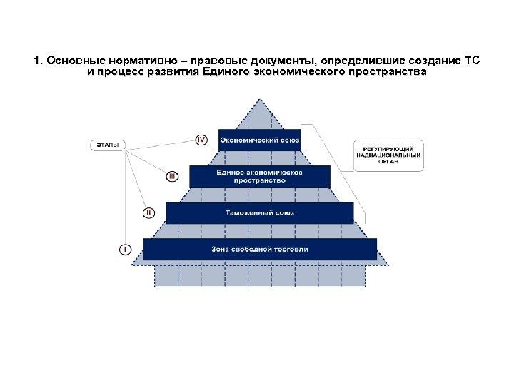 1. Основные нормативно – правовые документы, определившие создание ТС и процесс развития Единого экономического