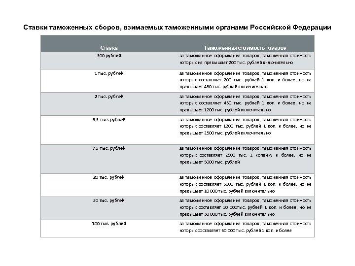 Ставки таможенных сборов, взимаемых таможенными органами Российской Федерации Ставка Таможенная стоимость товаров 500 рублей