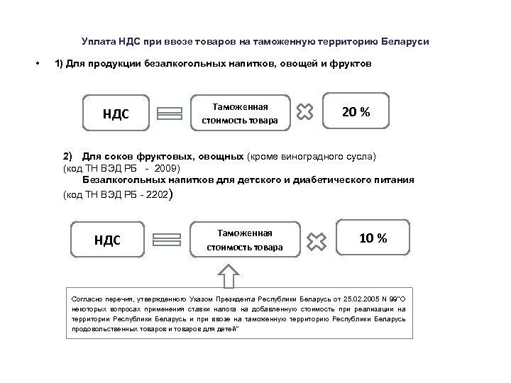 Уплата НДС при ввозе товаров на таможенную территорию Беларуси • 1) Для продукции безалкогольных