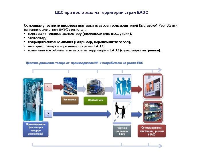 ЦДС при поставках на территории стран ЕАЭС Основные участники процесса поставки товаров производителей Кыргызской