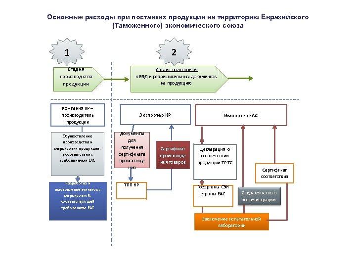 Основные расходы при поставках продукции на территорию Евразийского (Таможенного) экономического союза 1 2 Стадия