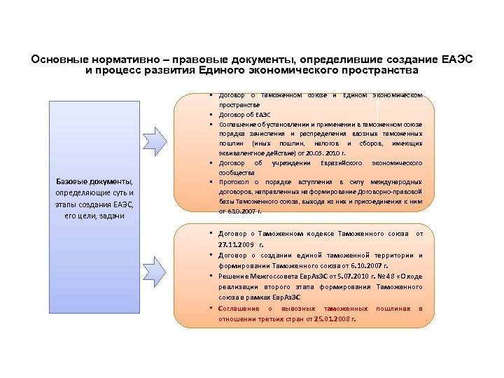 Основные нормативно – правовые документы, определившие создание ЕАЭС и процесс развития Единого экономического пространства