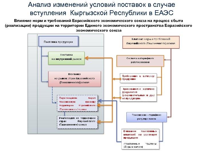 Анализ изменений условий поставок в случае вступления Кыргызской Республики в ЕАЭС Влияние норм и