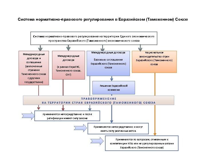 Система нормативно-правового регулирования в Евразийском (Таможенном) Союзе Система нормативно-правового регулирования на территории Единого экономического