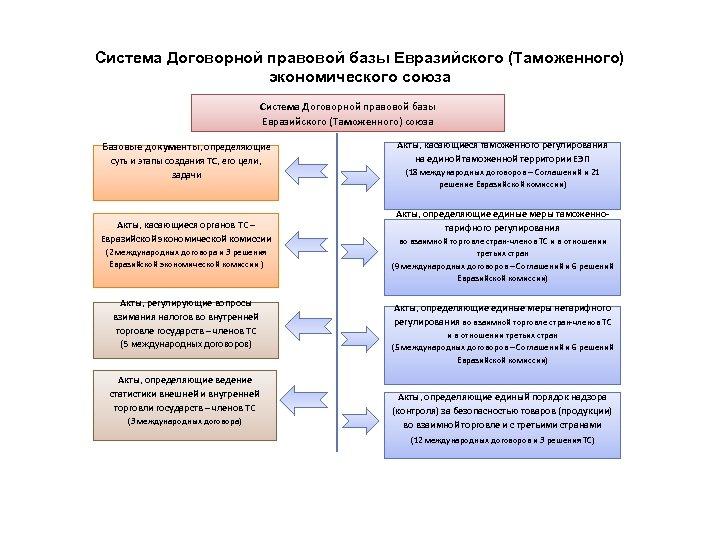 Система Договорной правовой базы Евразийского (Таможенного) экономического союза Система Договорной правовой базы Евразийского (Таможенного)