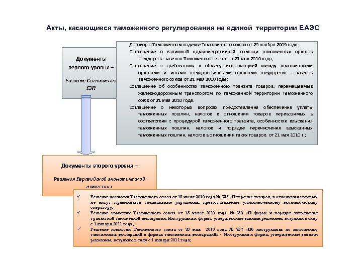 Акты, касающиеся таможенного регулирования на единой территории ЕАЭС Договор о Таможенном кодексе Таможенного союза