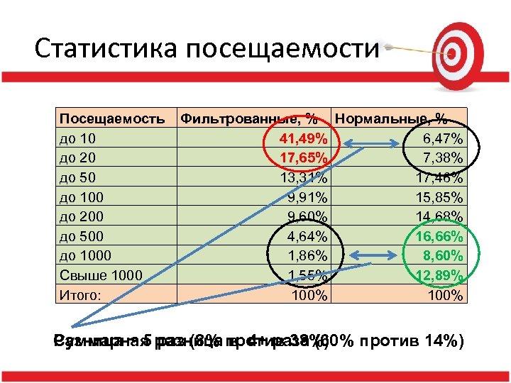 Статистика посещаемости Посещаемость до 10 до 20 до 50 до 100 до 200 до