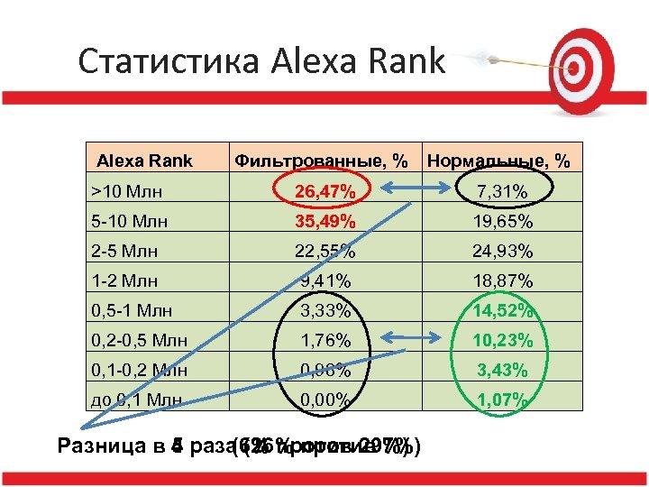 Статистика Alexa Rank Фильтрованные, % Нормальные, % >10 Млн 26, 47% 7, 31% 5