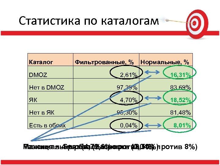 Статистика по каталогам Каталог DMOZ Нет в DMOZ ЯК Нет в ЯК Есть в
