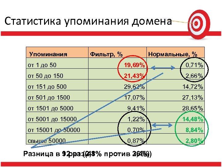 Статистика упоминания домена Упоминания Фильтр, % Нормальные, % от 1 до 50 19, 69%