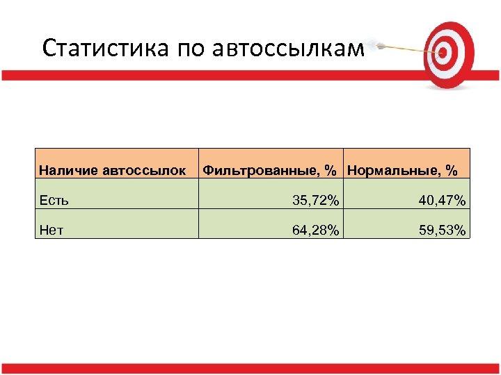 Статистика по автоссылкам Наличие автоссылок Фильтрованные, % Нормальные, % Есть 35, 72% 40, 47%