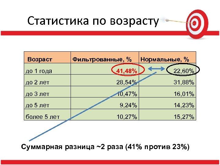 Статистика по возрасту Возраст Фильтрованные, % Нормальные, % до 1 года 41, 48% 22,