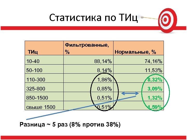 Статистика по ТИц Фильтрованные, % Нормальные, % 10 -40 88, 14% 74, 16% 50