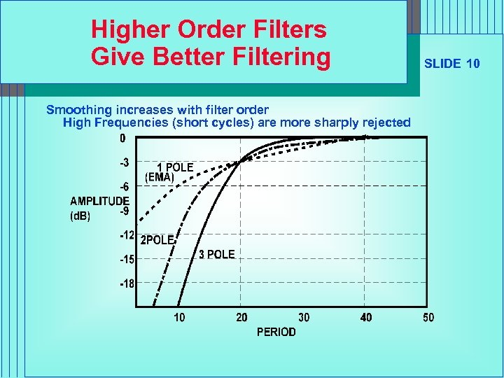 Higher Order Filters Give Better Filtering Smoothing increases with filter order High Frequencies (short