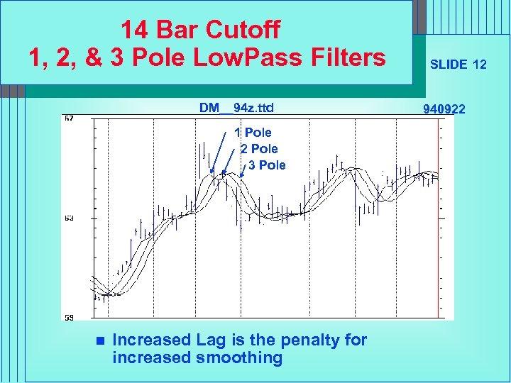 14 Bar Cutoff 1, 2, & 3 Pole Low. Pass Filters DM__94 z. ttd