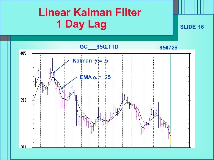 Linear Kalman Filter 1 Day Lag GC___95 Q. TTD Kalman g =. 5 EMA