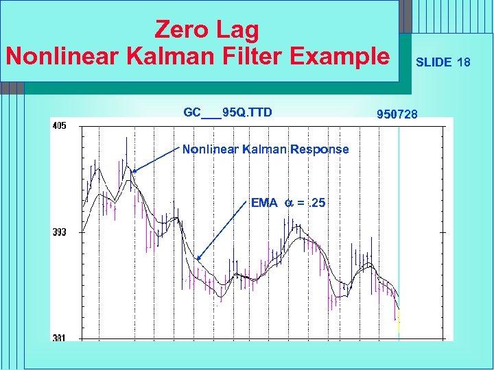 Zero Lag Nonlinear Kalman Filter Example GC___95 Q. TTD Nonlinear Kalman Response EMA a