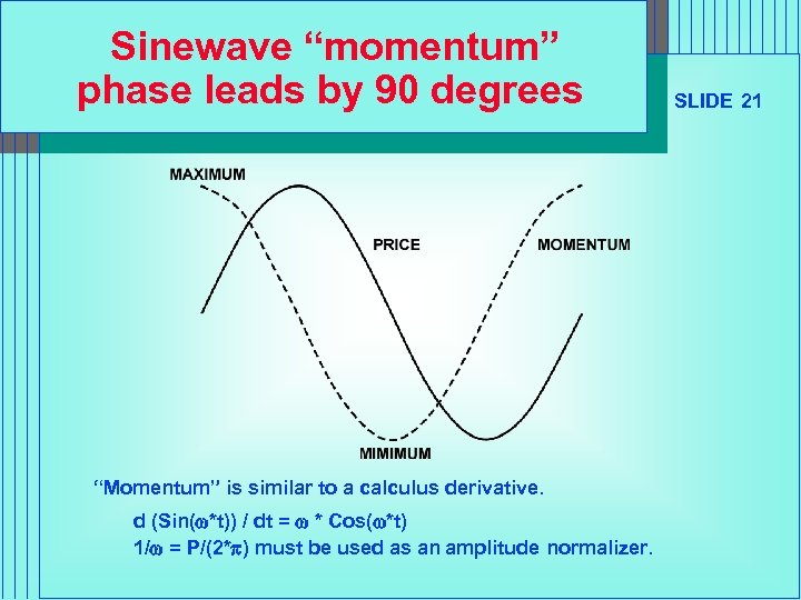 "Sinewave ""momentum"" phase leads by 90 degrees ""Momentum"" is similar to a calculus derivative."